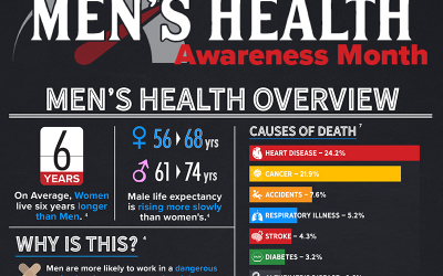 Get to Know Men's Health