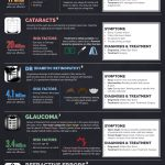 Eye Health Infographic